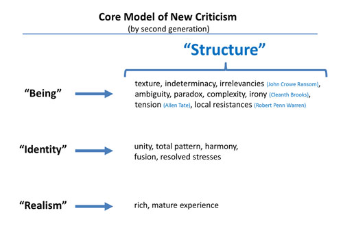 formalism and new criticism essay Free practice questions for gre subject test: literature in english - formalism / new criticism includes full solutions and score reporting.