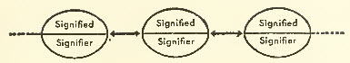 Differentiation of signs